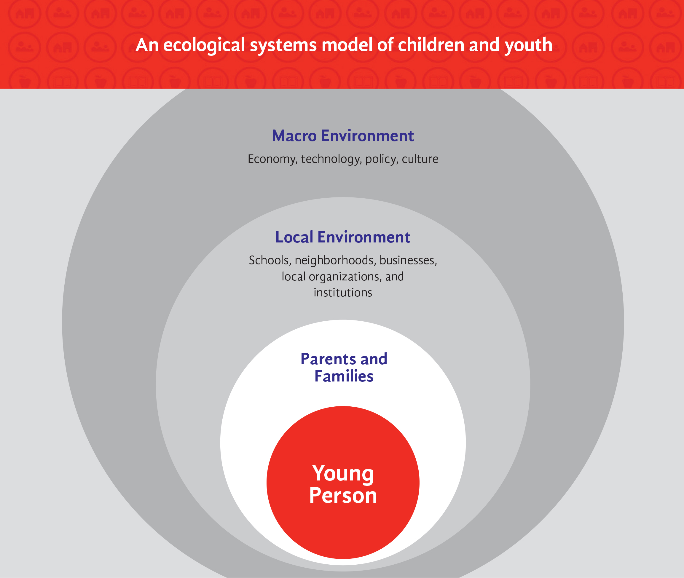 An Ecological systems model of children and youth
