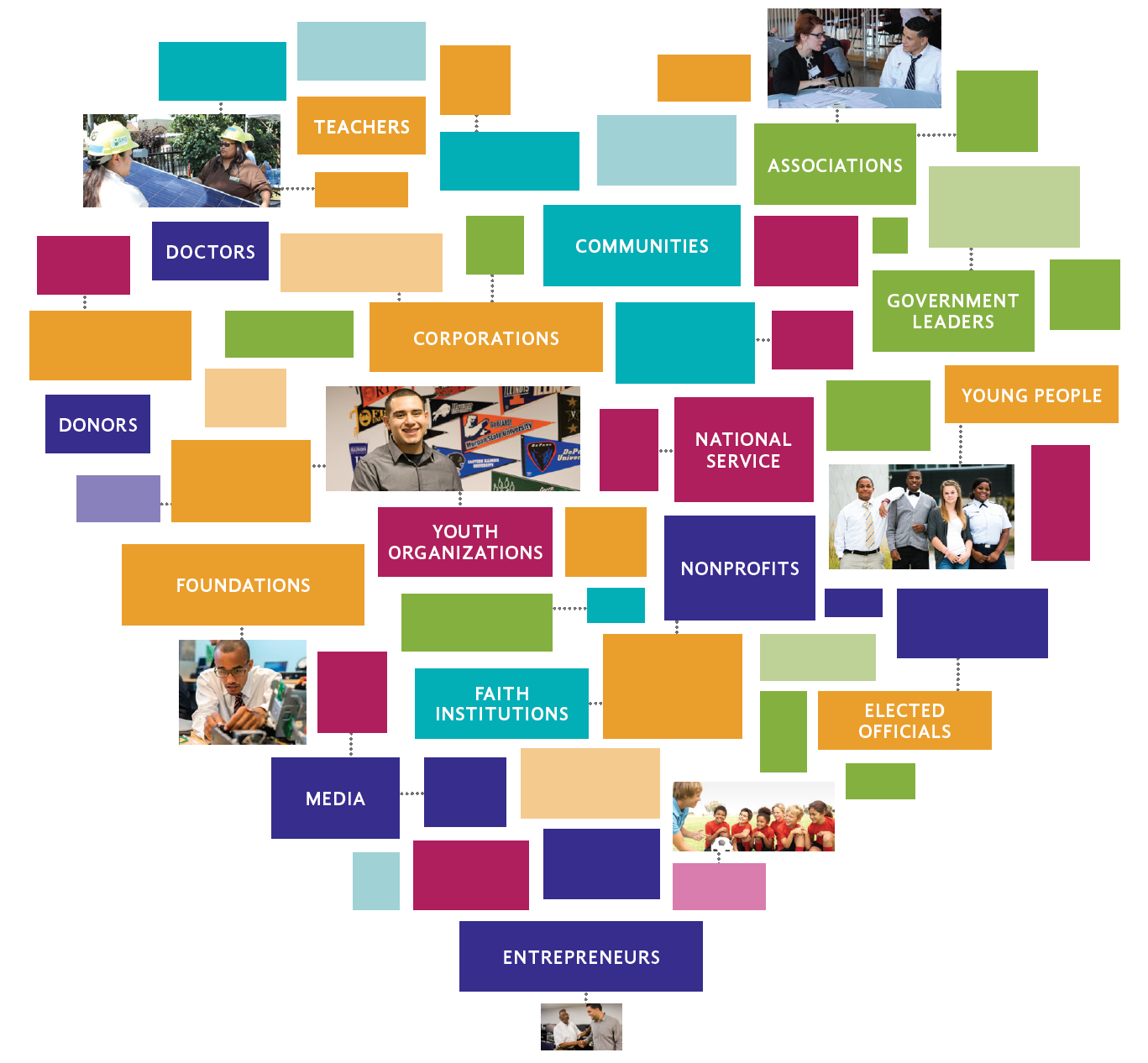 Infographic in the shape of heart highlighting the different types of partners.