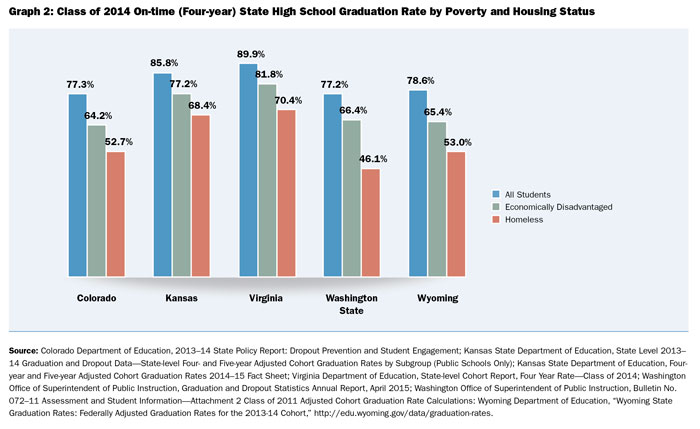 Grad Rate Rise For Special Education >> Hidden In Plain Sight America S Promise Alliance
