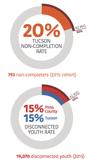 20% Tucson Non-completion Rate (Compared to 22% avg. in Arizona) | Pima County Disconnected Youth Rate of 15% and Tucson Disconnected Youth Rate of 15% (compared to AZ avg of 15%)