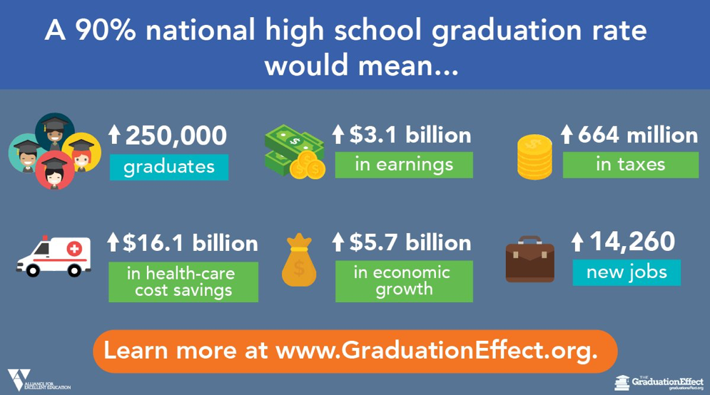 A 90% national high school graduation rate would mean