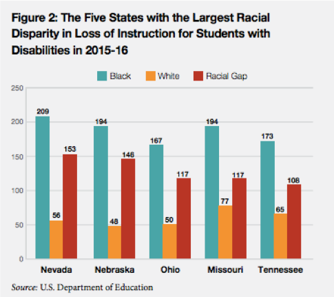 Figure: The Five States With the Largest Racial Disparity in Loss of Instruction for Students with Disabilities in 2015-16