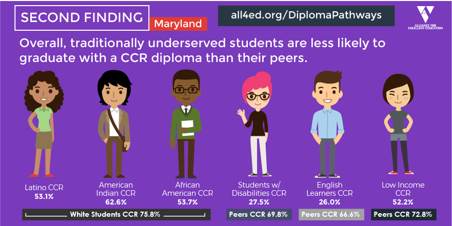 Overall, traditionally underserved students are less likely to graduate with a CCR diploma than their peers.