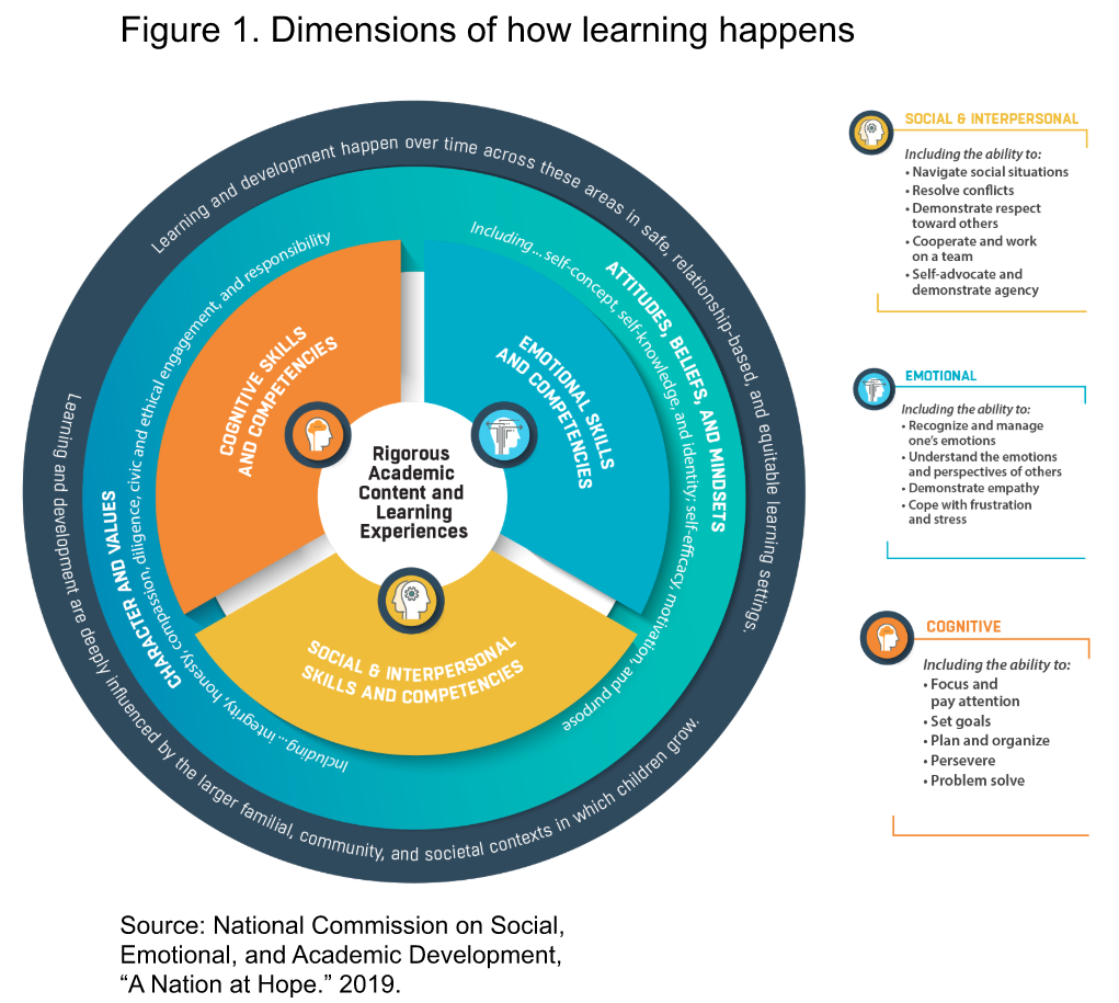 Dimensions of how learning happens