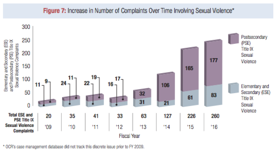Figure: Increase in Number of Complaints Over Timing Involving Sexual Violence
