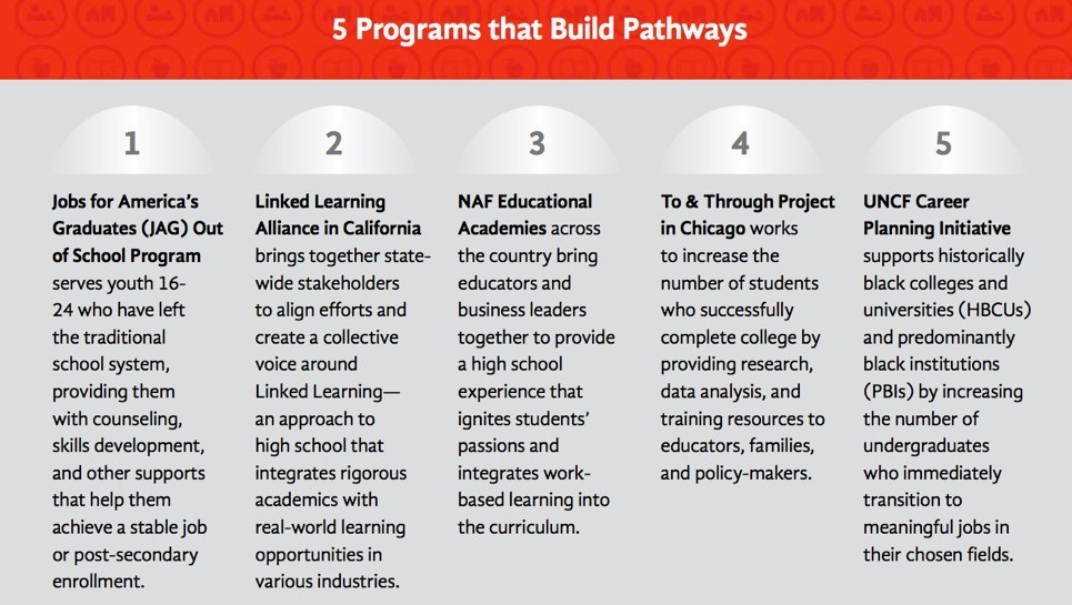 Related story: Five Ways to Build Better Pathways.