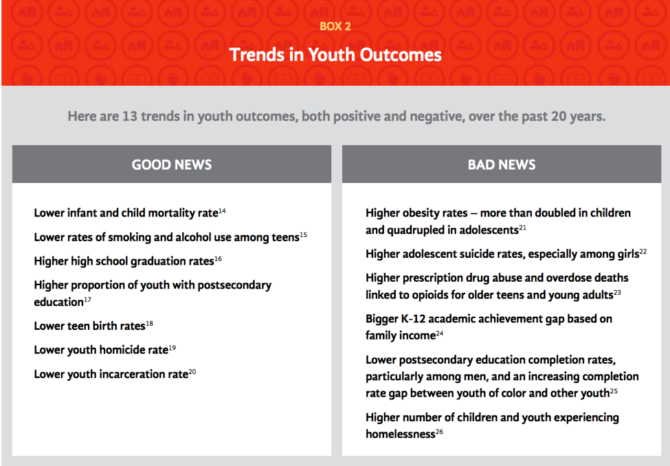 Trends in Youth Outcomes