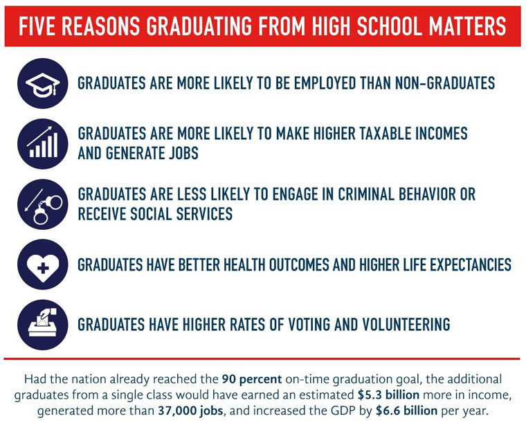 High School Graduation Rates Graph