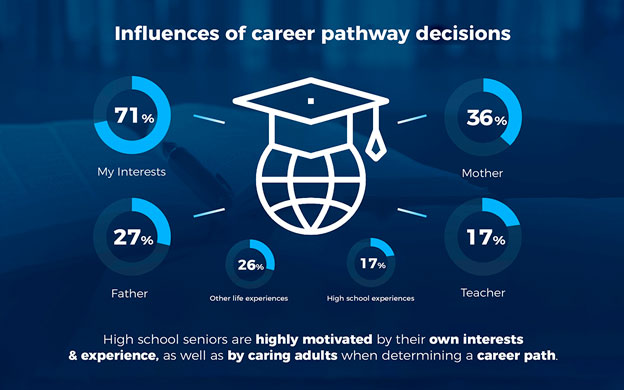 Influences of career pathway decisions