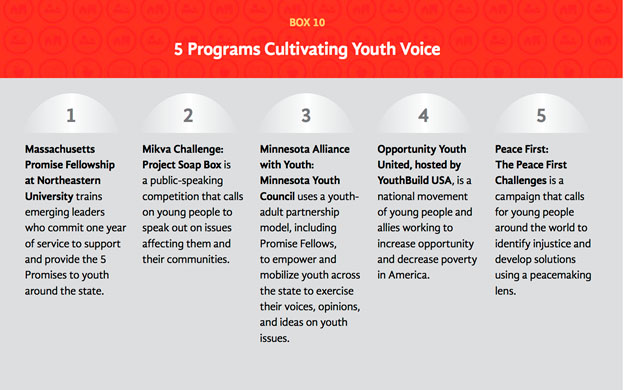 5 Programs Cultivating Youth Voice